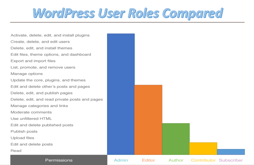 WordPress user role- comparison