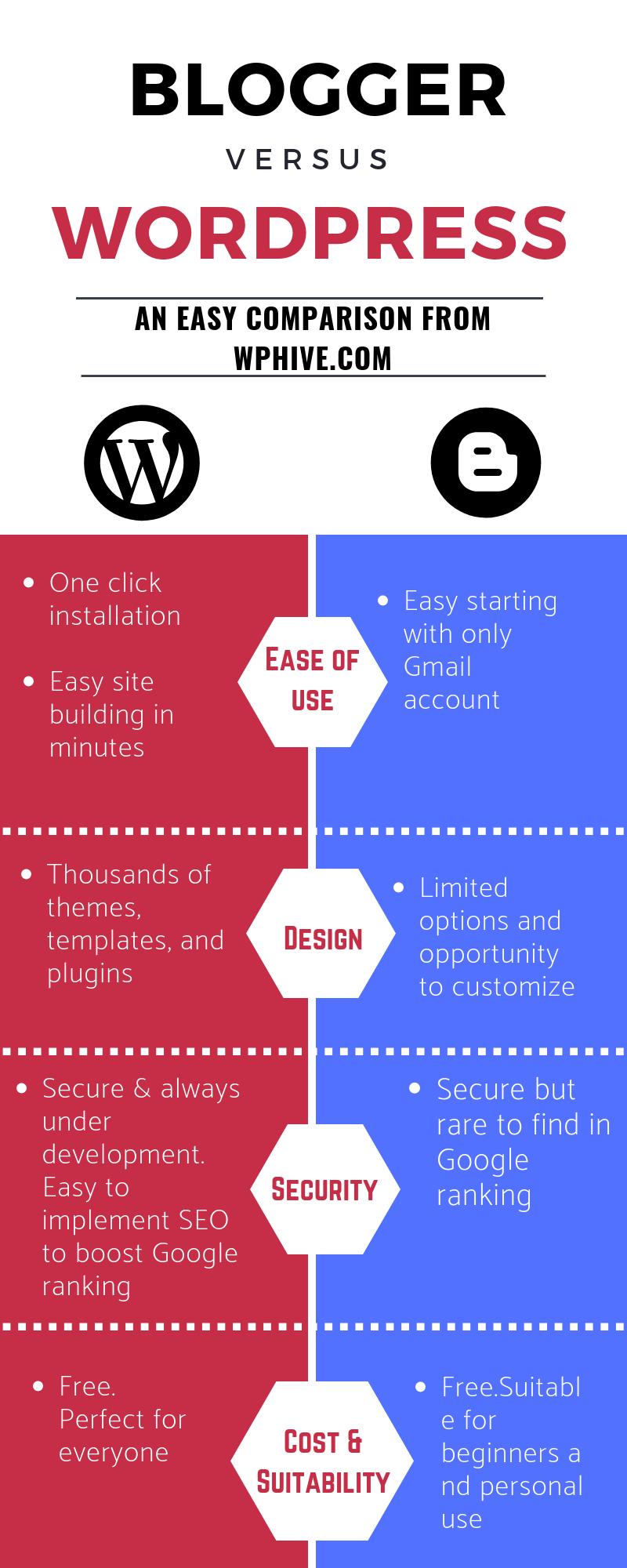 WordPress vs Blogger 2019 Infographic
