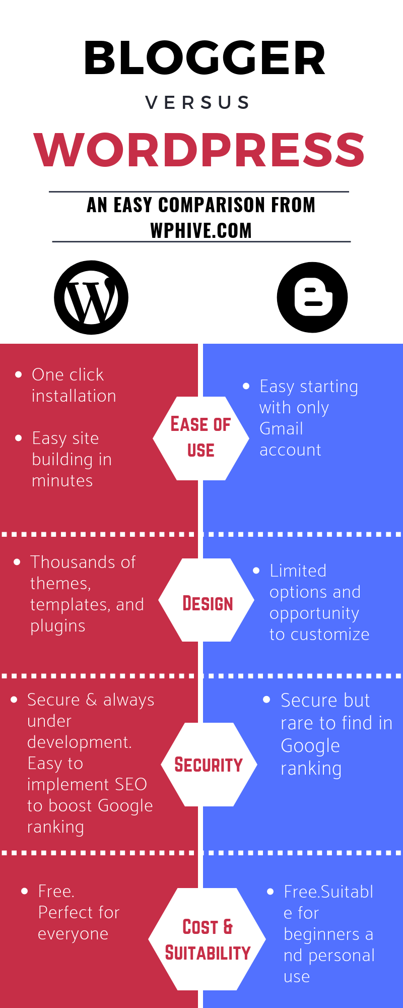 WordPress vs Blogger 2019 Infographic