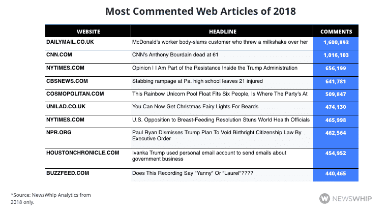 Most Commented Web Article
