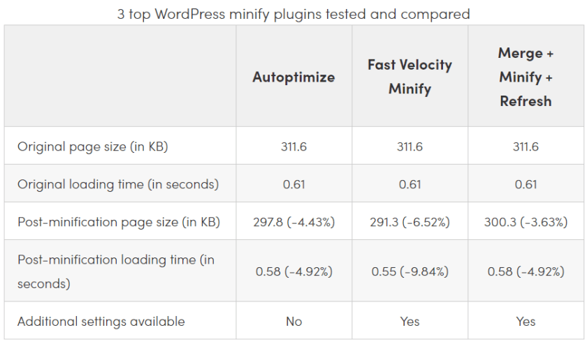 How You Can Optimize WordPress Speed Without Using WordPress Speed Optimization Services! 2