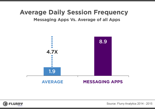 Facebook Messenger Messaging App Session Frequency