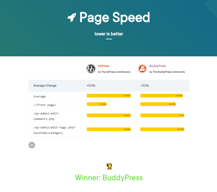 page speed test between bbPress and BuddyPress