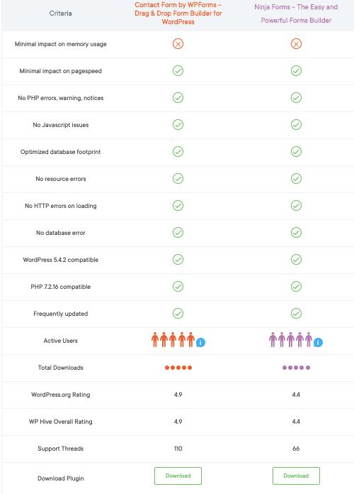 Honest WPForms Review for Marketers 10