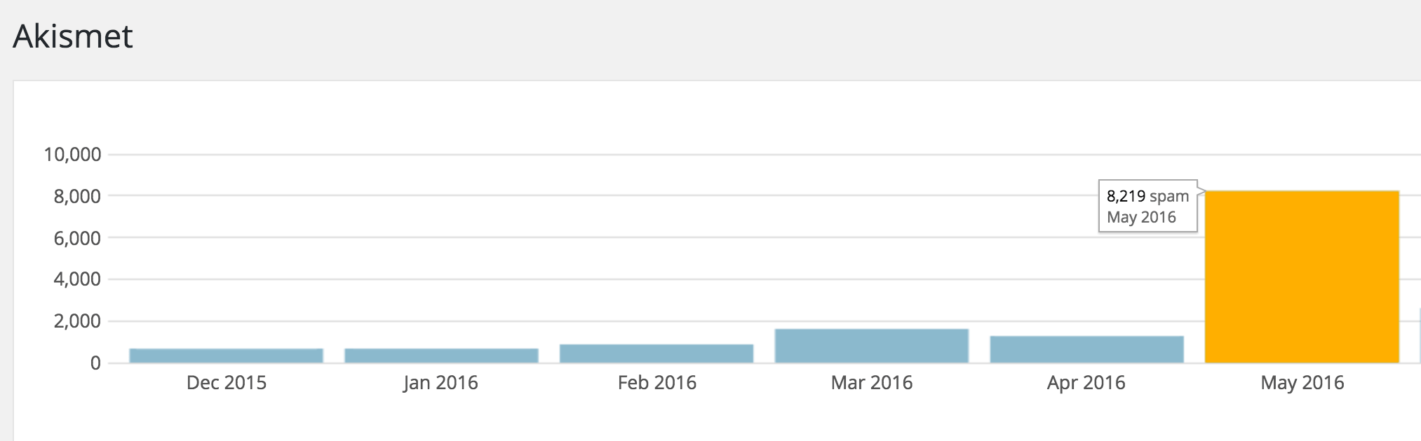 Akismet Spam Summary Graph
