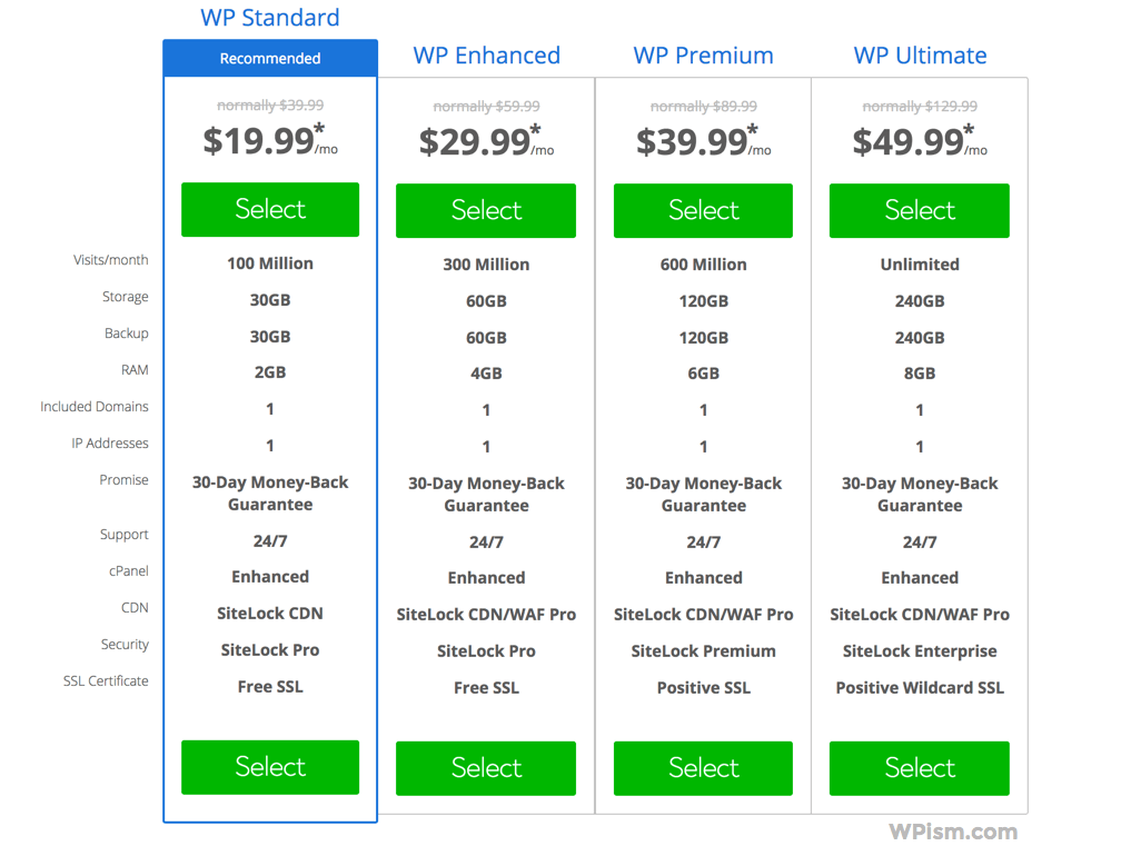 Bluehost WordPress hosting plans Pricing