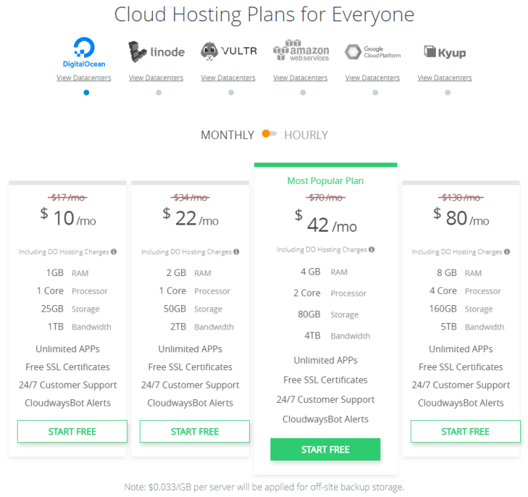 Cloudways Pricing Services WPism