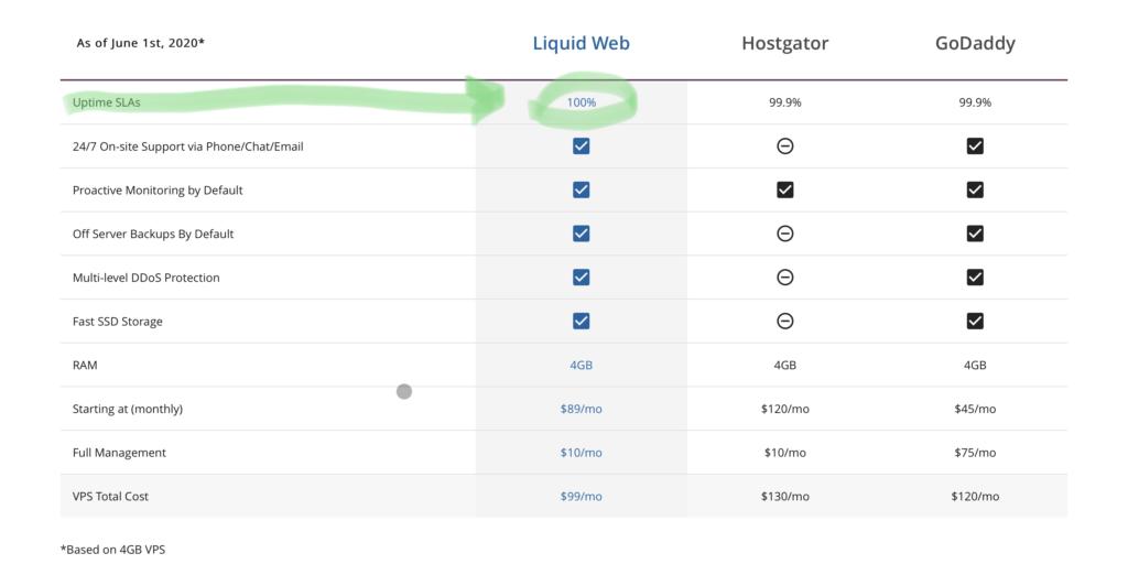 Liquid Web Uptime SLA