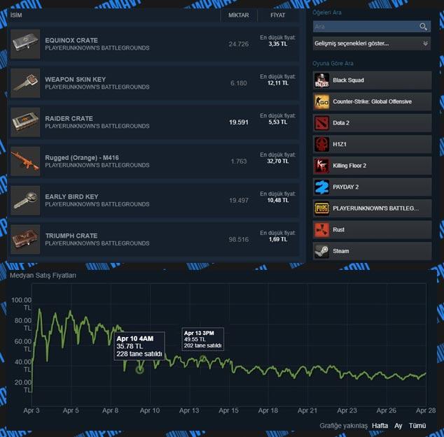 How to Make Money Online - Methods to Make Money Online - Steam Market