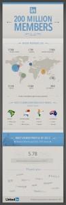 200-million-linkedin-users