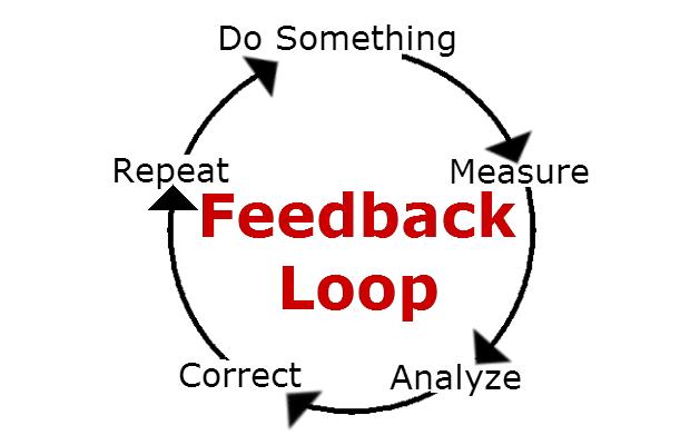 Image result for feedback loop