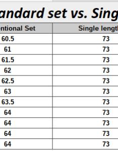 Golf club lie angle chart also heartpulsar rh