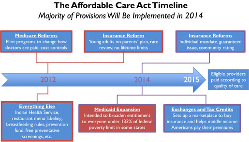 Affordable care act chart also medical centers and the part wisconsin rh wpr