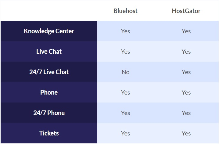 Bluehost and HostGator Customer Support