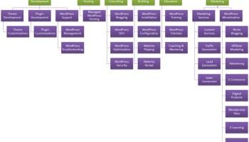 {How To Make Make Making} Money With WordPress