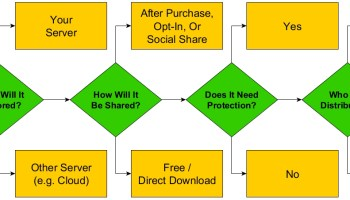 Downloadable Content Planning Process
