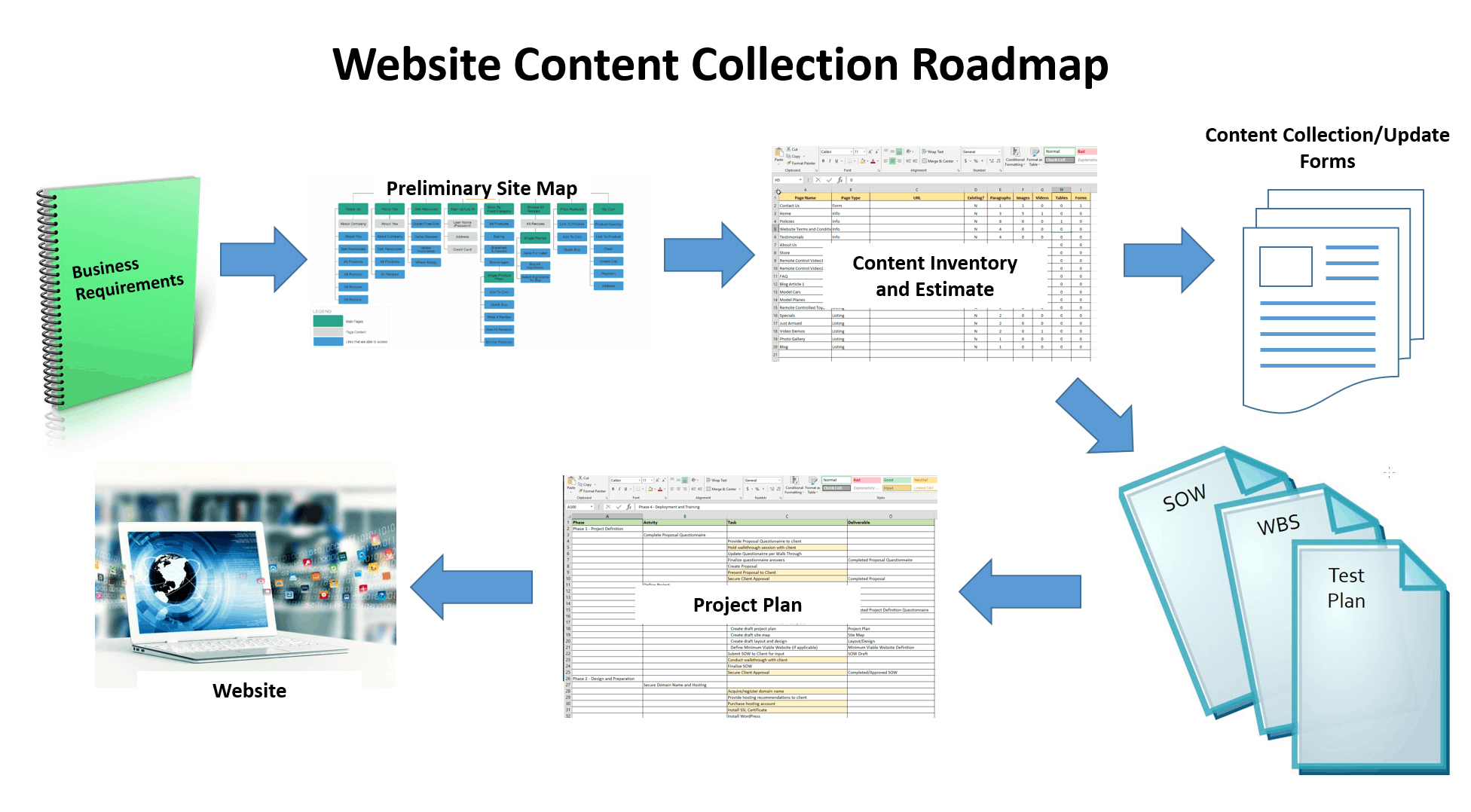 Website Content Collection Roadmap Graphic