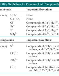 Solubility chart of ionic compounds in water also guaherparttors rh redguaherparttorsspot