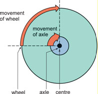 wheel and axle diagram spdt relay wiring review questions this shows a identify which of the following statements is not true