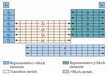 periodic elements diagram homeline load center wiring chemistry the central science chapter 6 section 9 figure 29 block of table showing groupings according to type orbital being filled with electrons