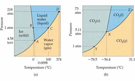 co2 pressure temperature phase diagram 2002 nissan x trail stereo wiring chemistry the central science chapter 11 section 6 figure 25 of a h2o and b axes are not drawn to scale in either case for water note triple point