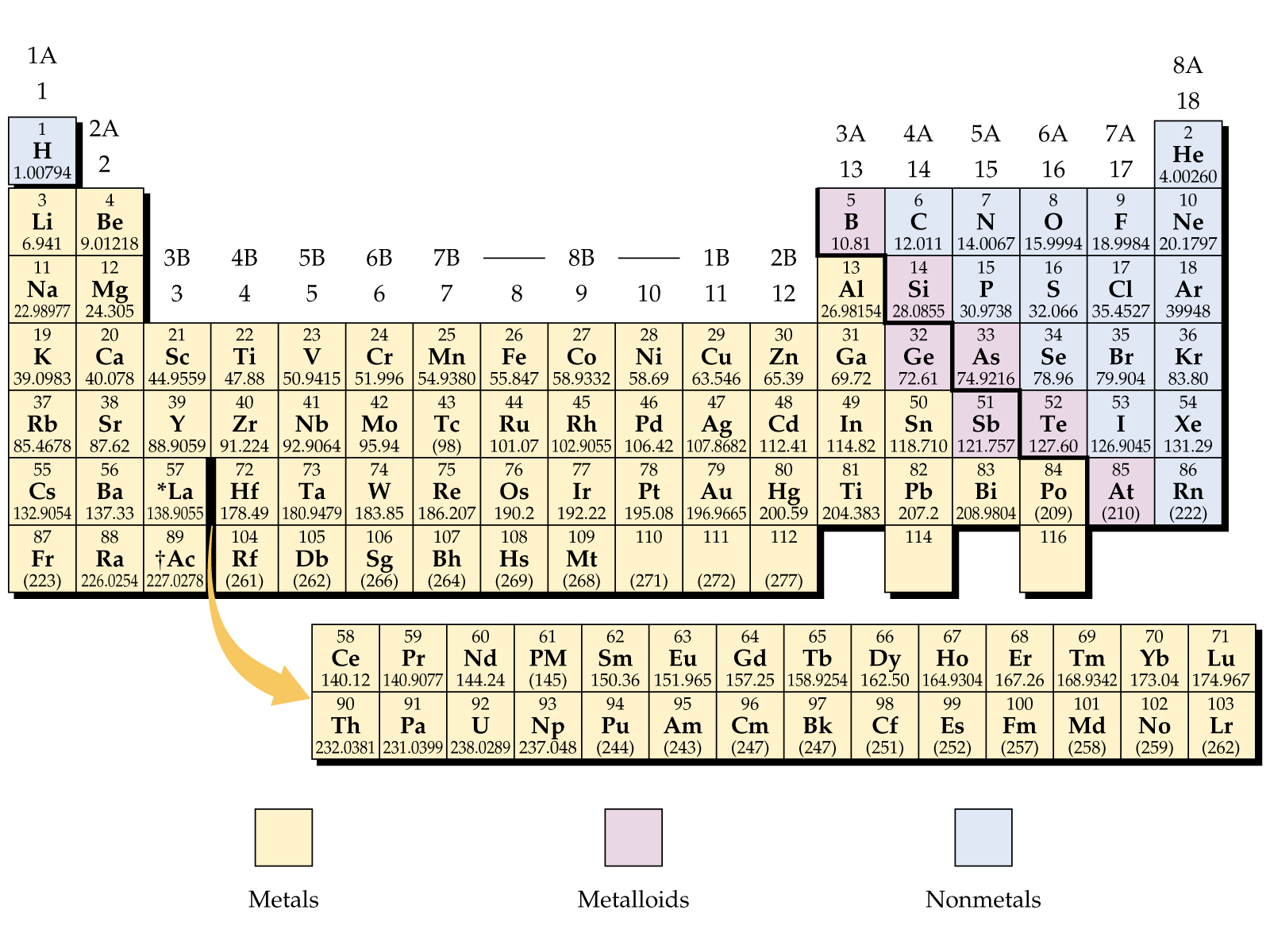 Periodic Table Labeled With States Of Matter