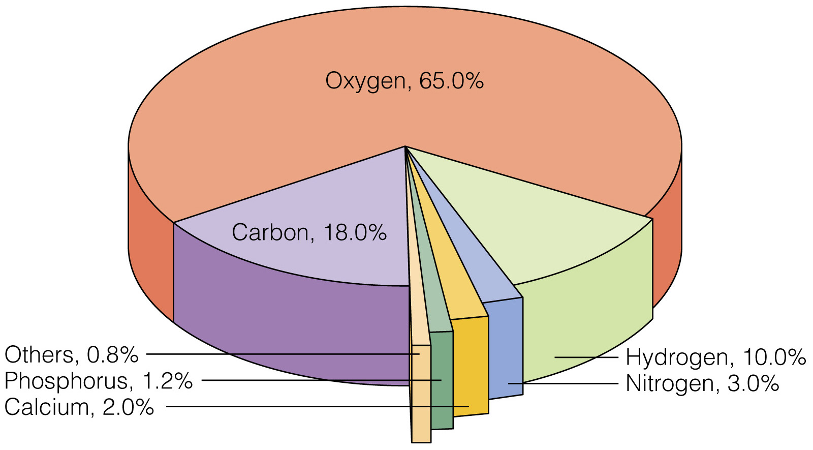 The Percentage Of Gases In Atmosphere Pie Chart