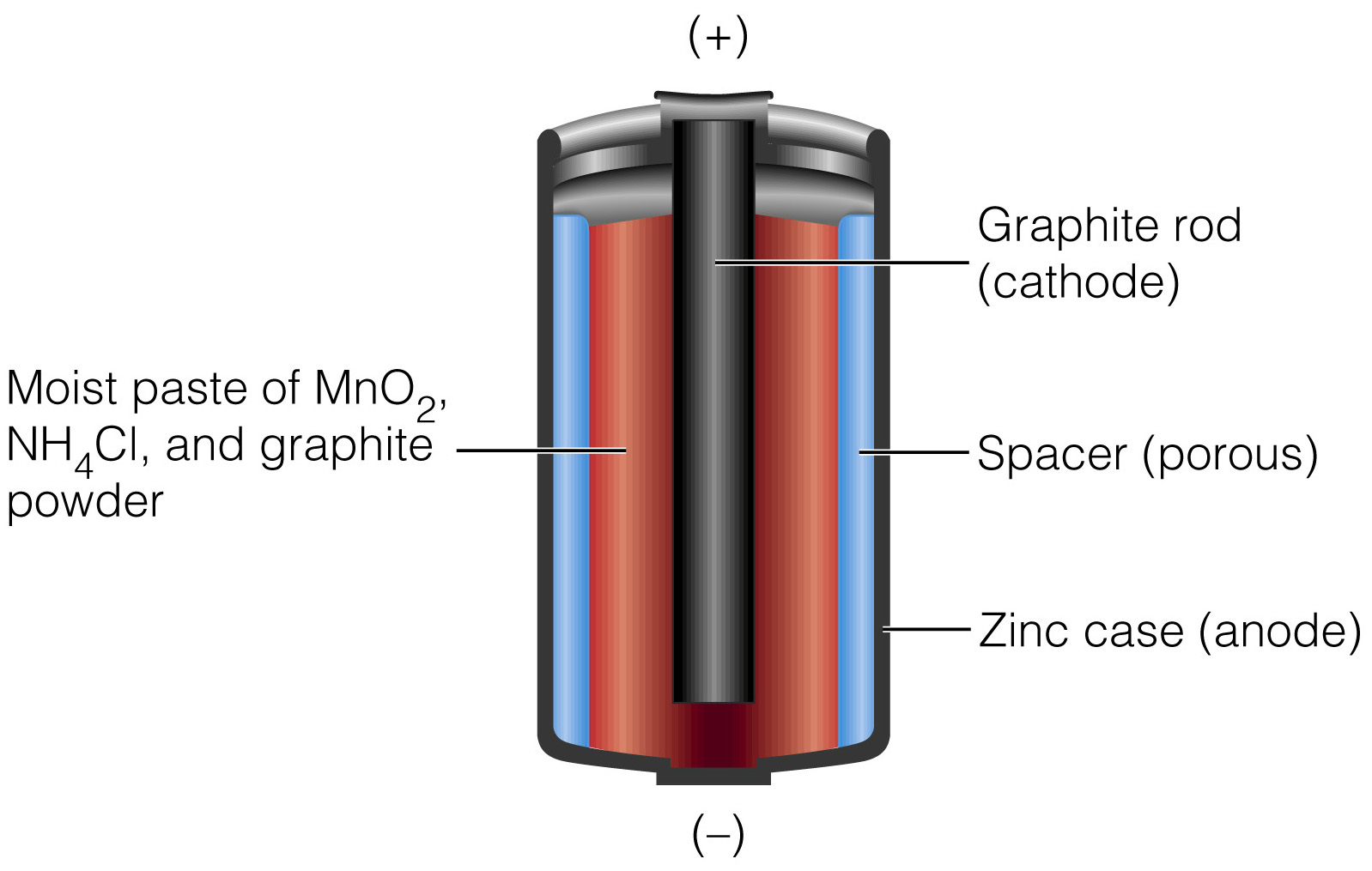 Dry Cell Battery Diagram Wet Cell