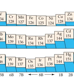transition elements and coordination chemistry [ 1600 x 636 Pixel ]