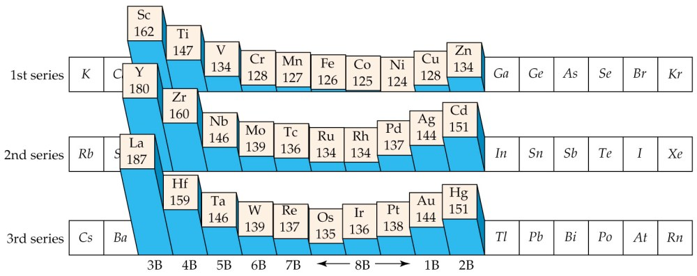 medium resolution of transition elements and coordination chemistry