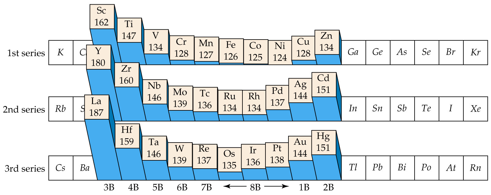 hight resolution of transition elements and coordination chemistry