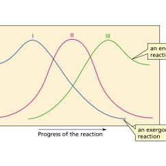 Energy Profile Diagram Of Sn1 And Sn2 Reactions Trane Heat Pump Thermostat Wiring Reaction Coordinate Endergonic Free