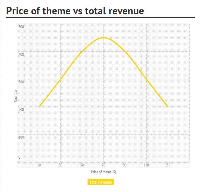 price-revenue
