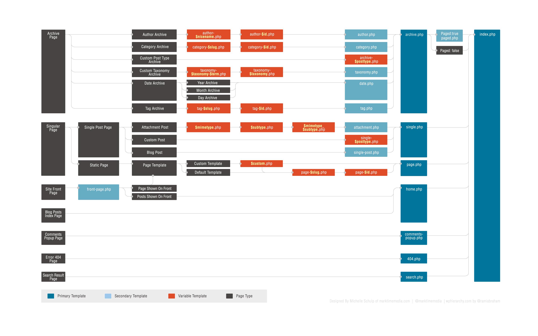 A visual guide to WordPress theme development