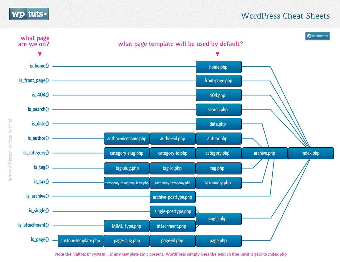 Wordpress Loop Diagram - Electrical Work Wiring Diagram •