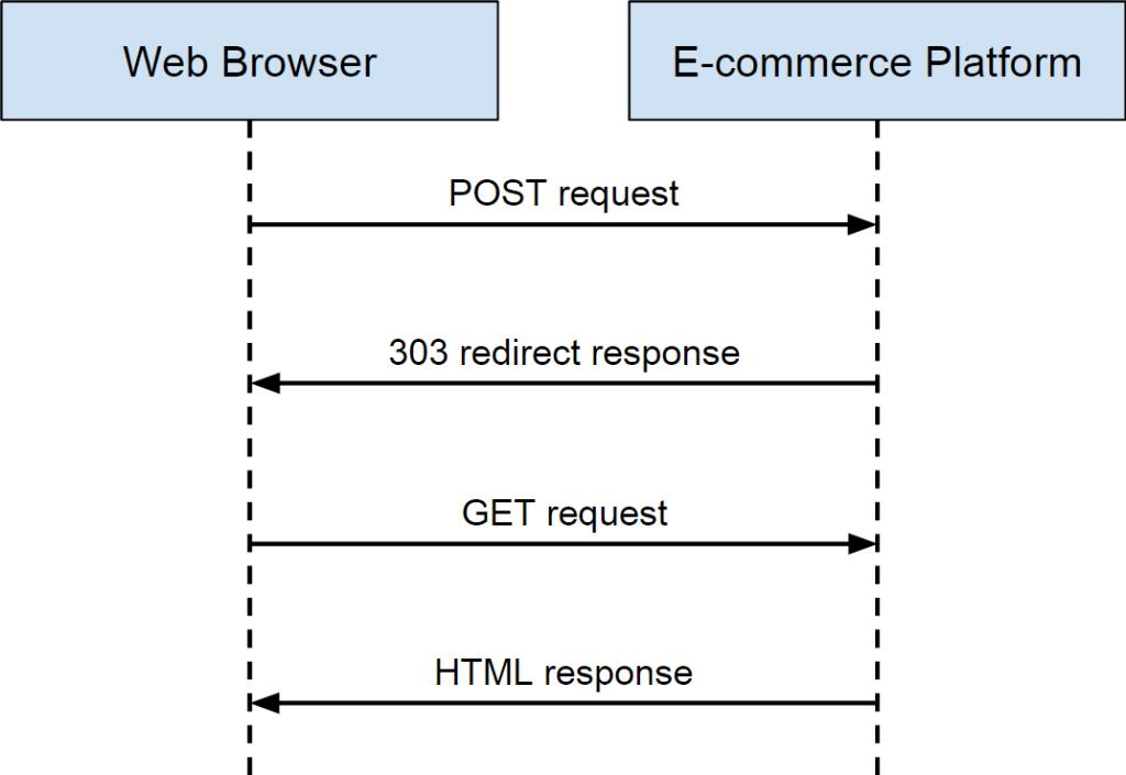 Post/Redirect/Get pattern WordPress