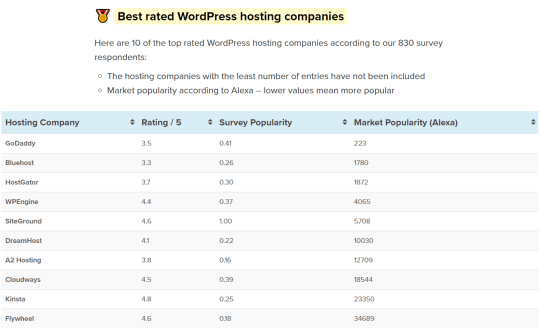 best wordpress hosts compared