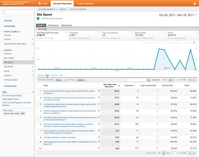 Google Analytics - Content - Site Speed