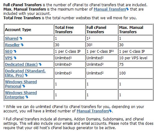 cPanel & Manual Transfers
