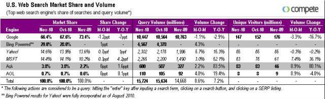 Bing market share