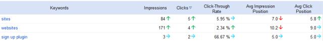 Keyword Search Traffic Stats