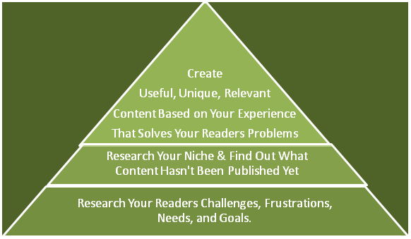 Content Creation Hierarchy for Bloggers