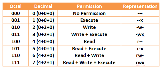 Linux Permissions