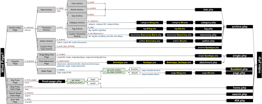 New Template Diagram