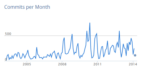 commits-per-month