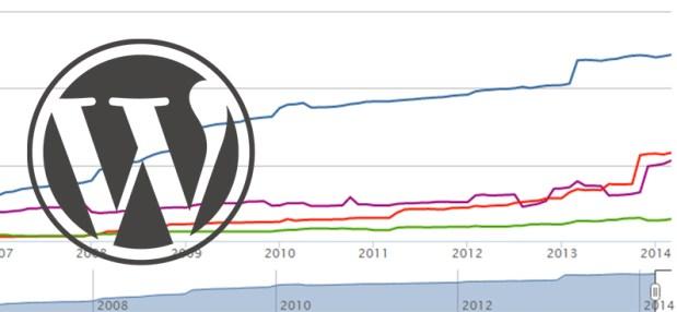 wordpress-stats
