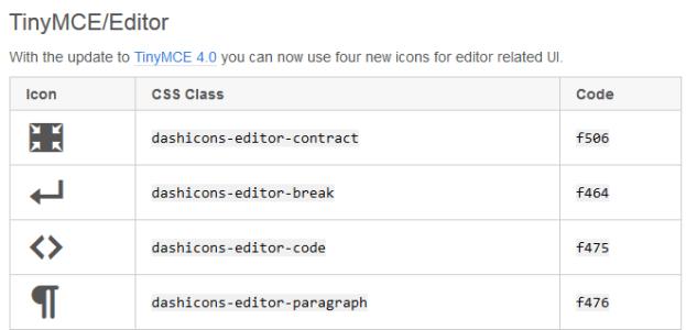 New TinyMCE Dashicons In WordPress 3.9