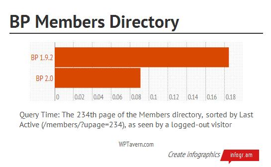 bp-members-directory