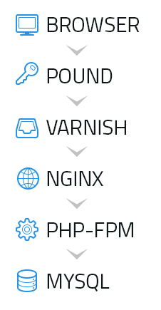Speed Up Your WordPress Site with Pound, Varnish, Nginx and