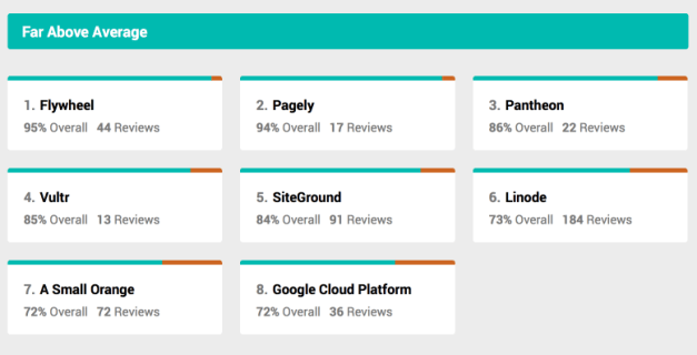 The Far Above Average Hosts Per Customer Reviews